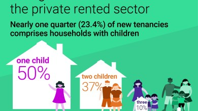 Photo of Family Numbers On The Increase In The Private Rented Sector