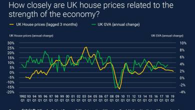 Photo of How Closely Are UK House Prices Related To The Strength Of The Economy?