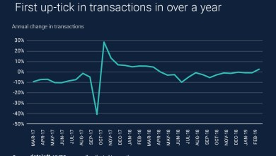 Photo of Property Transactions Up
