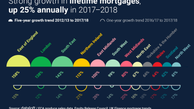 Photo of Strong Growth In Lifetime Mortgages