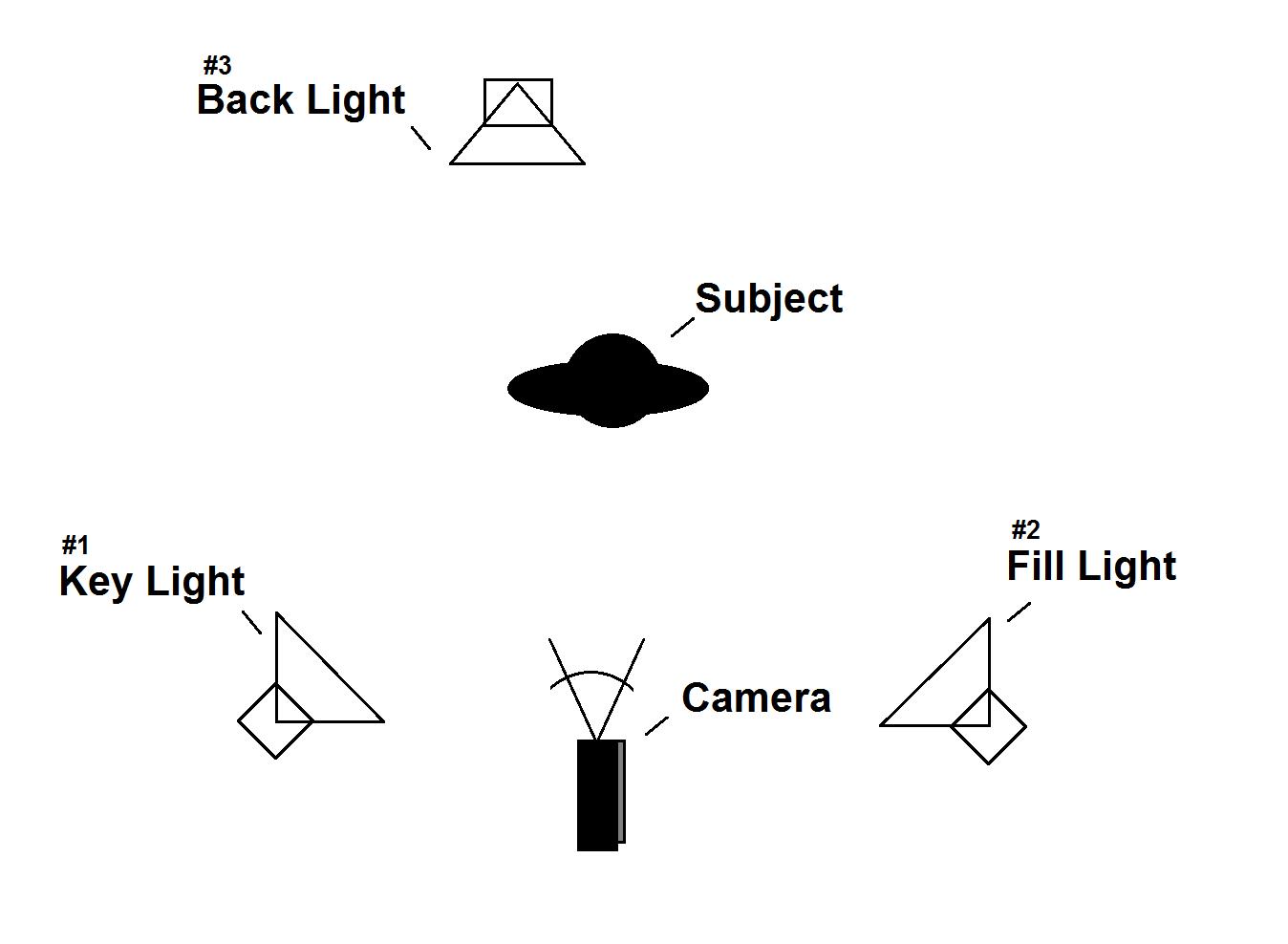Low Key Three Point Lighting Exercise Birtecinematography