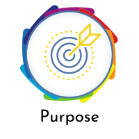 Systems Thinking: The Family Well-Being Index and Purpose