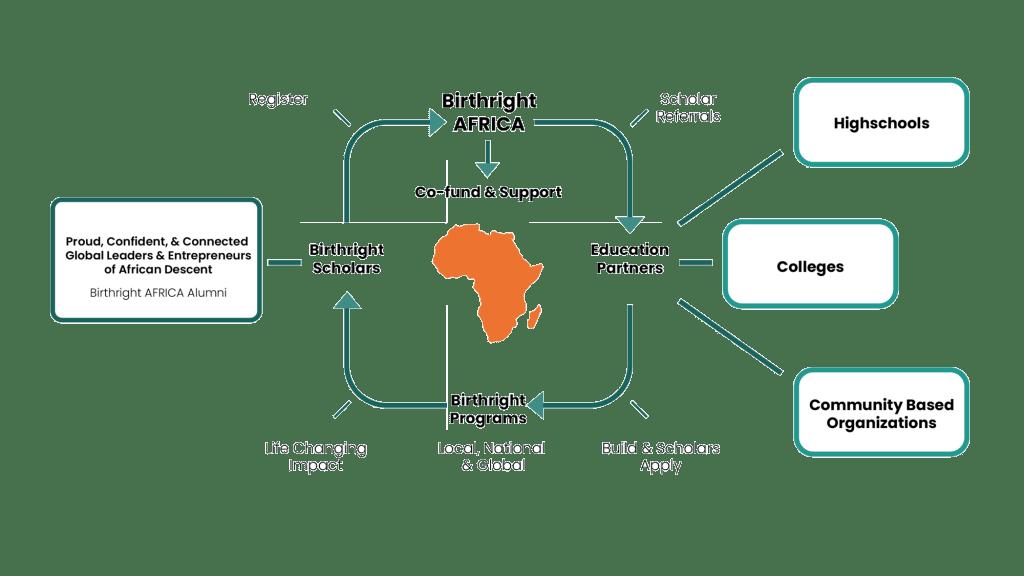 Birthright AFRICA Ecosystem diagram