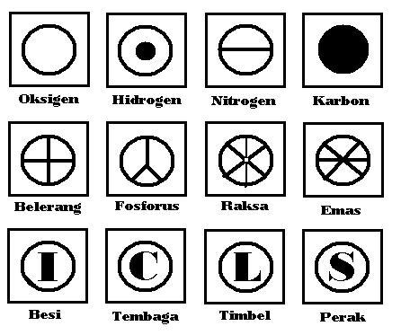 lambang unsur