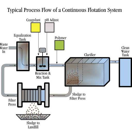 proses flotation