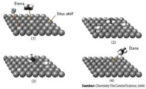 Sumber : Chemistry the  Central of Science