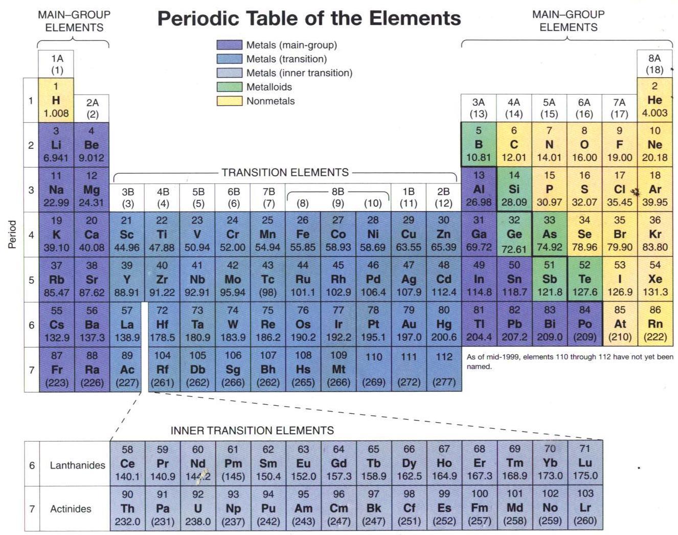 Bagaimana cara menggunakan sebuah tabel periodik bisakimia tabel periodik dari unsur unsur berisi berbagai macam informasi seperti simbol simbol nomor atom dan massa atom dari unsur unsur tersebut adalah hal hal urtaz Images