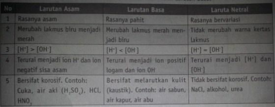 perbedaan larutan asam dan larutan basa