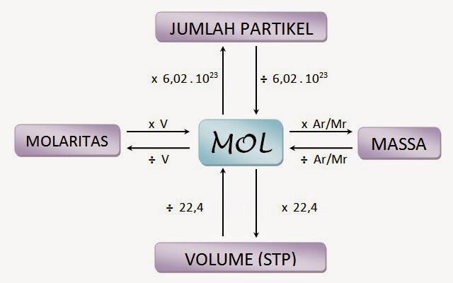 Hubungan Mol Dengan Jumlah Partikel Massa Volume Dan Molaritas Bisakimia