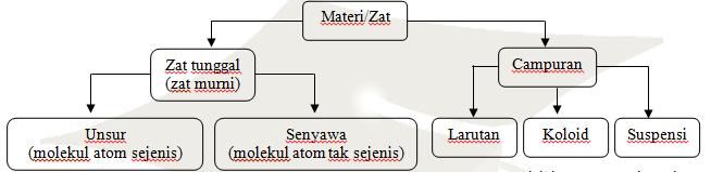 Ringkasan Materi : Materi Dan Perubahannya