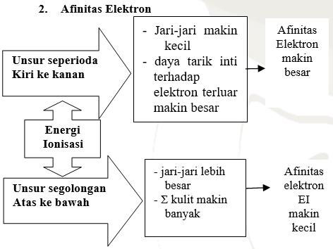sistem periodik unsur 5