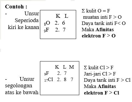 sistem periodik unsur 6