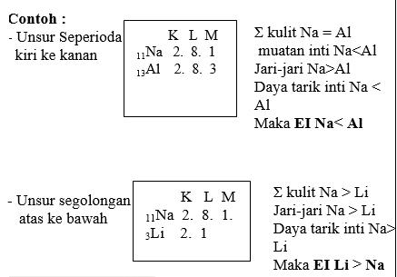 sistem periodik unsur 8