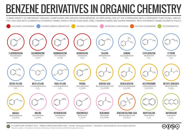senyawa turunan benzen