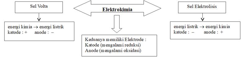 redoks 1