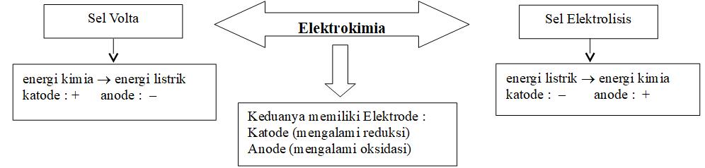 Ringkasan Materi Redoks Dan Elektrokimia Bisakimia