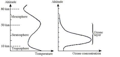 ozon layer