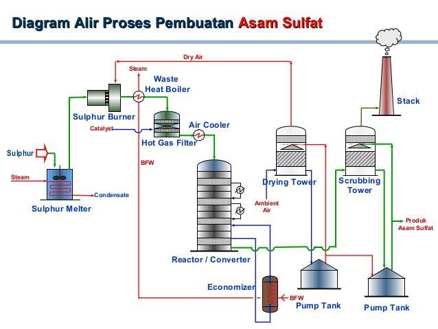 Proses pembuatan asam sulfat (H2SO4)