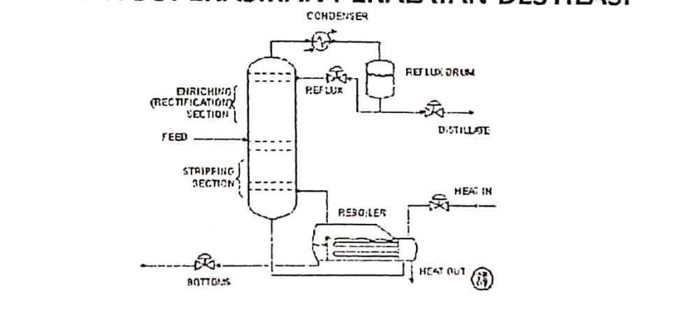 Mengoperasikan Peralatan Destilasi