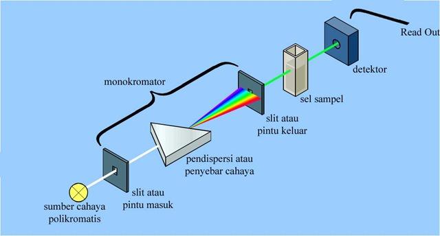 Prinsip spektrofotometri