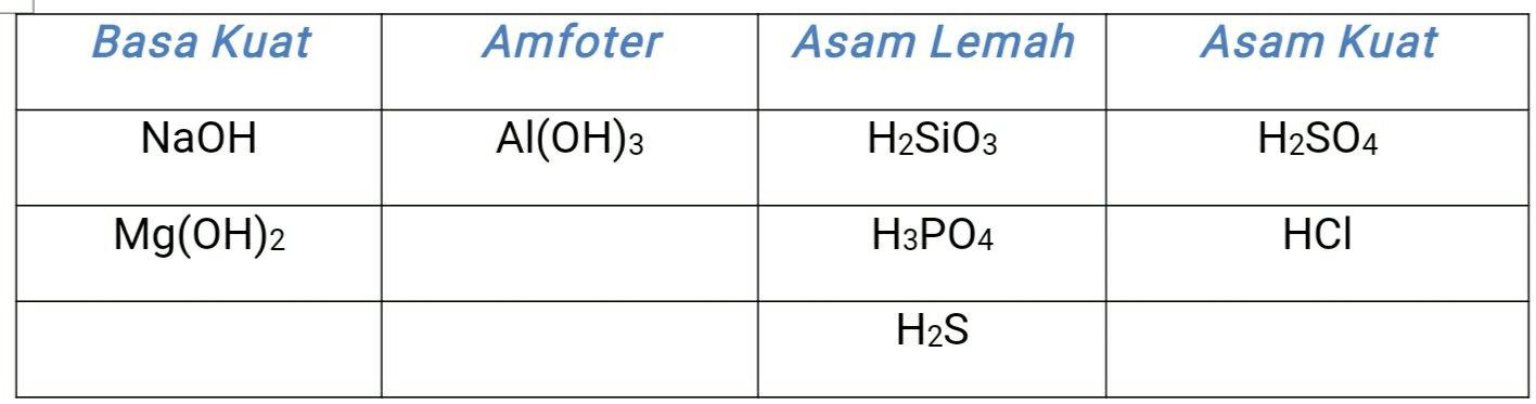 Sifat kimia unsur periode ketiga