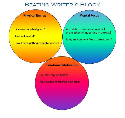the components of writer's block