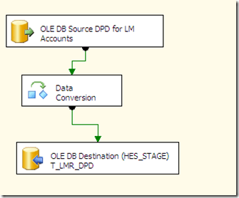 SSIS – Pass a variable to a OLE DB Source in a Data Flow (2/5)