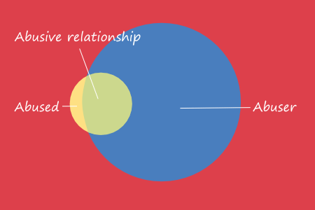 bish what an abusive relationship might look like venn graph