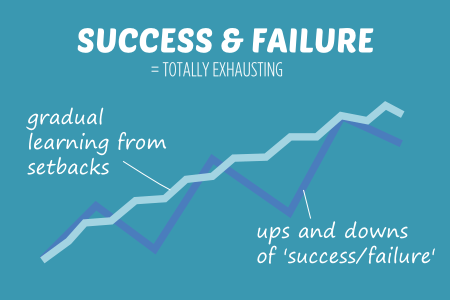SUCCESS AND FAILURE IS TOTALLY EXHAUSTING