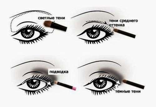 инструкция по нанесению теней на глаза