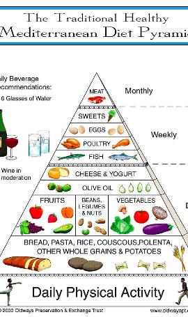 Mediterranean Food Pyramid