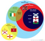 Venn diagram showing the geographical and political relationships between the British Isles (including Ireland) United Kingdom, Great Britain and Crown Dependencies.