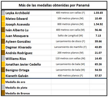 centroamericanomayoratl