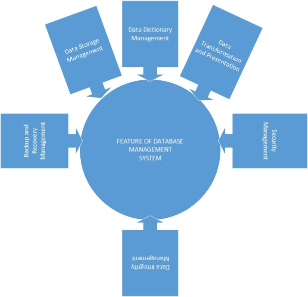 Features Of Database Management System