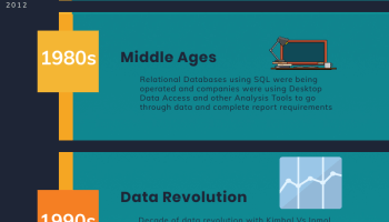 What Data Warehouse Is