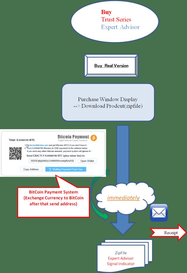 Buy_EA_Process