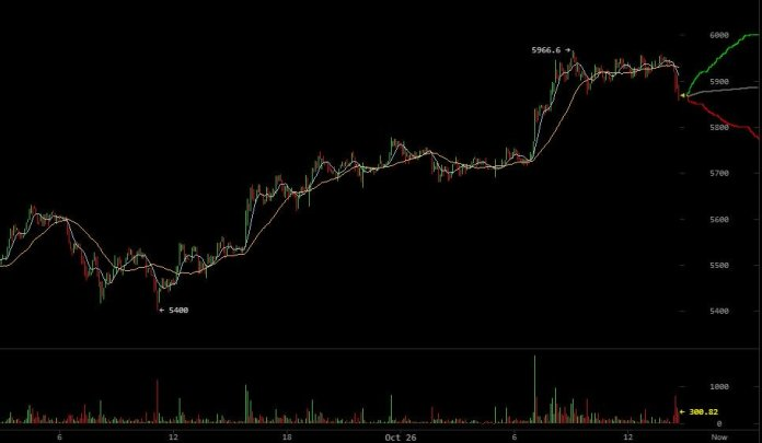 bitcoin-price-bw-oct26