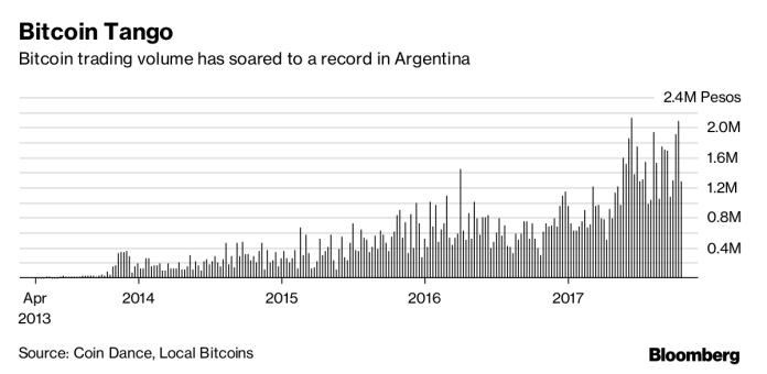 bitcoin-trading-volume-argentina