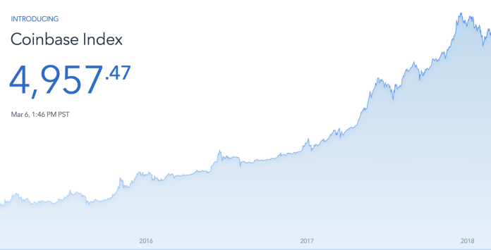 Coinbase_index