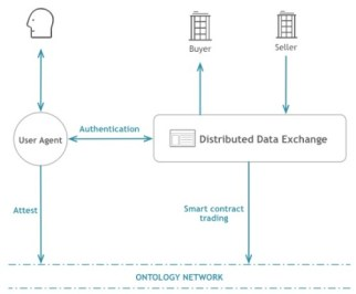 distributedData