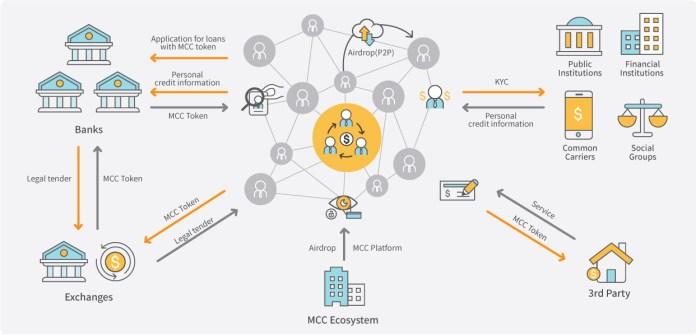 mcc-ecosystem-en1 (1)