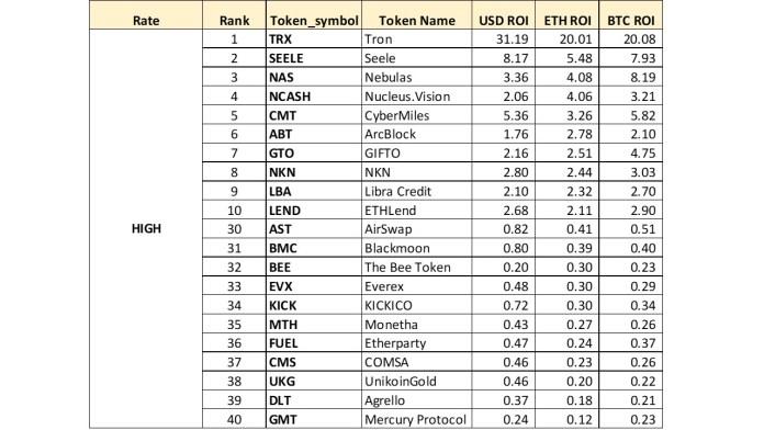 High top10 last10.jpg