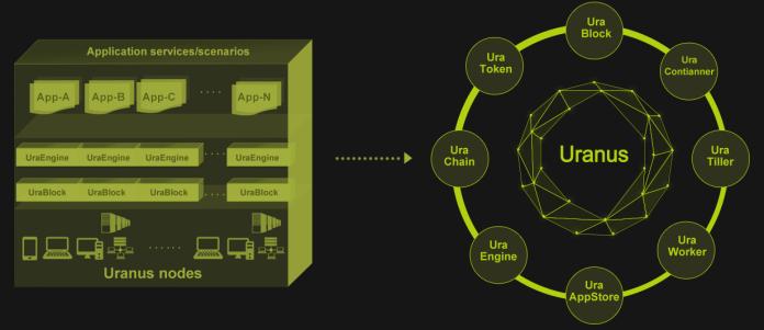 Uranus_decentralized_computing