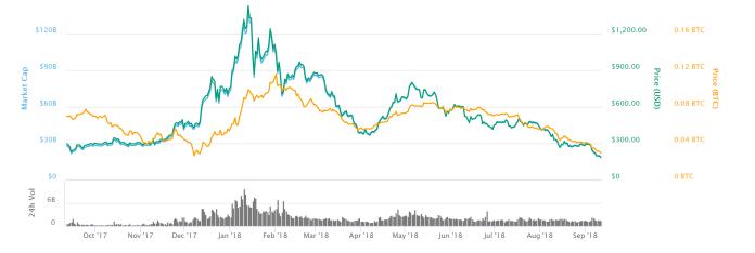 Ethereum-price