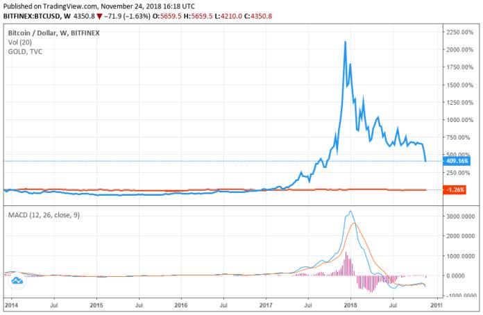 gold-price-bitcoin-price
