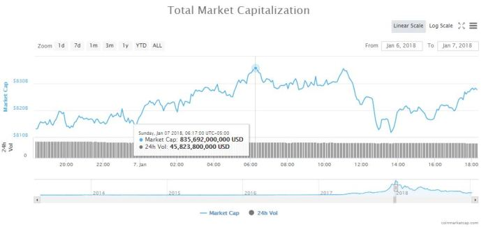 cryptocurrency-market-cap-ath-jan7