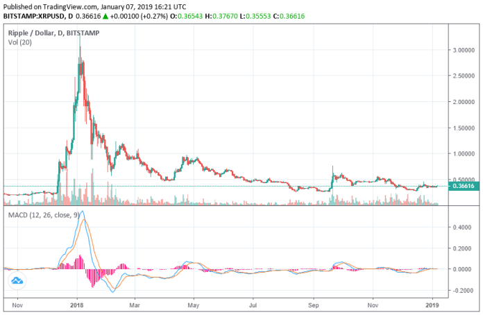 ripple-price-xrp-jan7