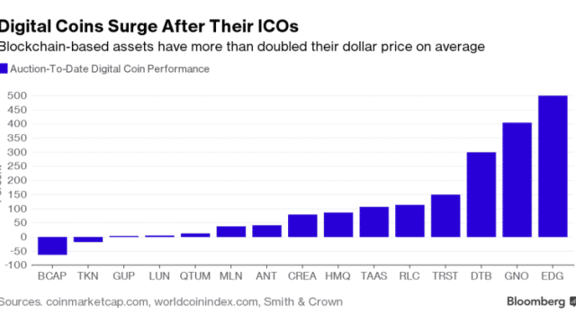 These Digital Tokens Are Making Bitcoin's Huge Rally Look Tame