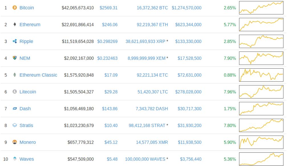 Bitcoin Price Rally