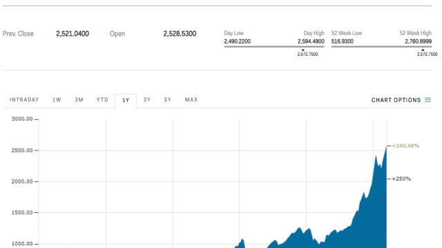 Bitcoin is getting close to its all-time high